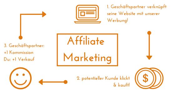 So funktioniert Affiliate-Marketing