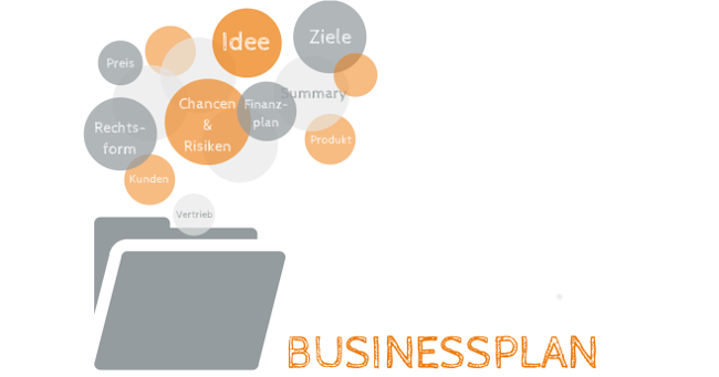 Der Businessplan – Inhalt und Aufbau